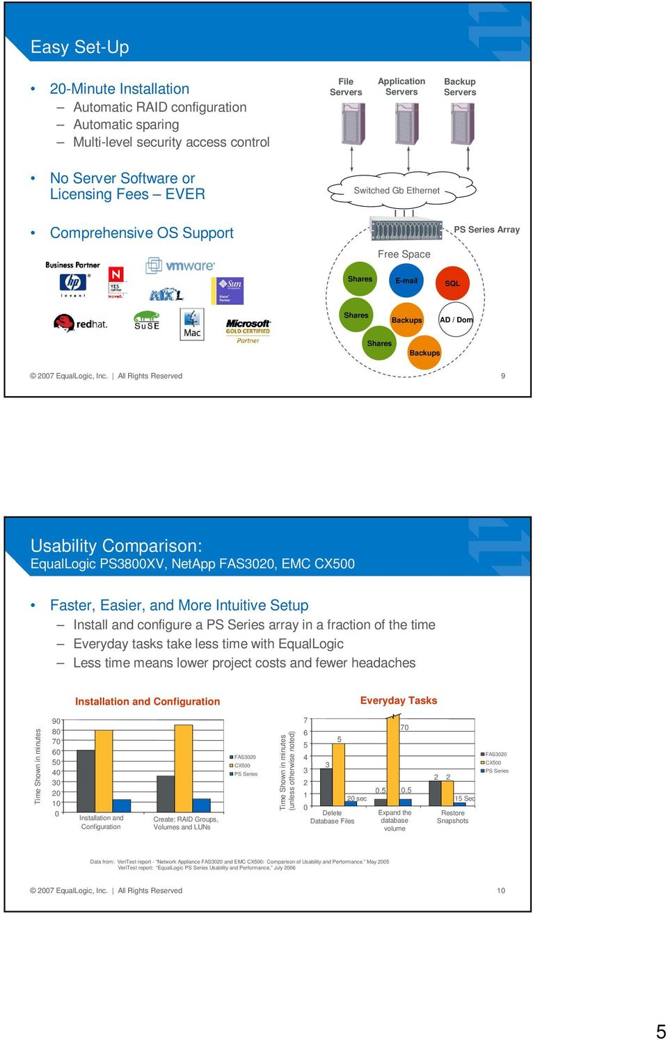 All Rights Reserved 9 Usability Comparison: EqualLogic PS3800XV, NetApp FAS300, EMC CX500 Faster, Easier, and More Intuitive Setup Install and configure a PS Series array in a fraction of the time