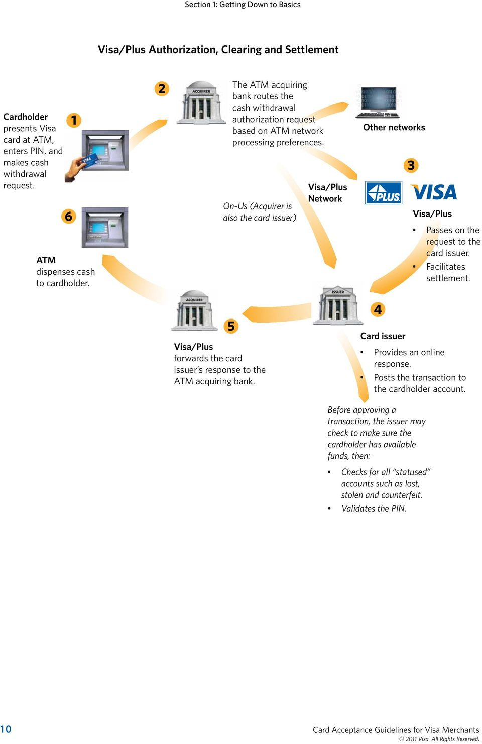 On-Us (Acquirer is also the card issuer) Visa/Plus Network Other networks 3 Visa/Plus Passes on the request to the card issuer. Facilitates settlement.