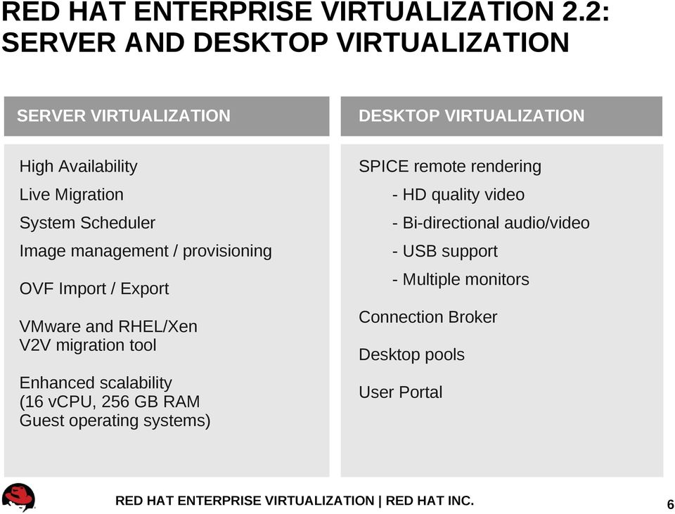 RED HAT ENTERPRISE VIRTUALIZATION & CLOUD COMPUTING - PDF