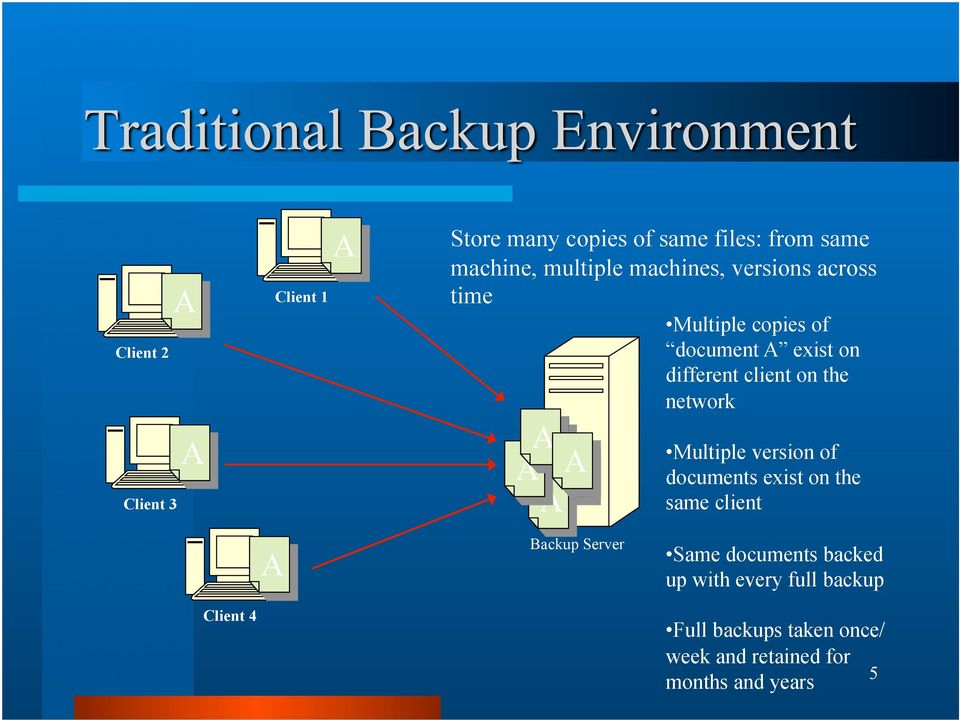 3 A A A A A Multiple version of documents exist on the same client A Backup Server Same documents