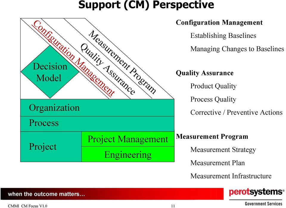 Process Project Project Management Engineering Quality Assurance Product Quality Process Quality