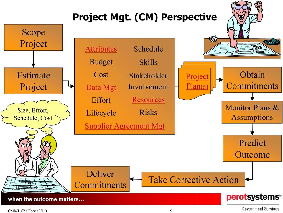 Stakeholder Involvement Resources Risks Supplier Agreement Mgt Project Plan(s) Obtain