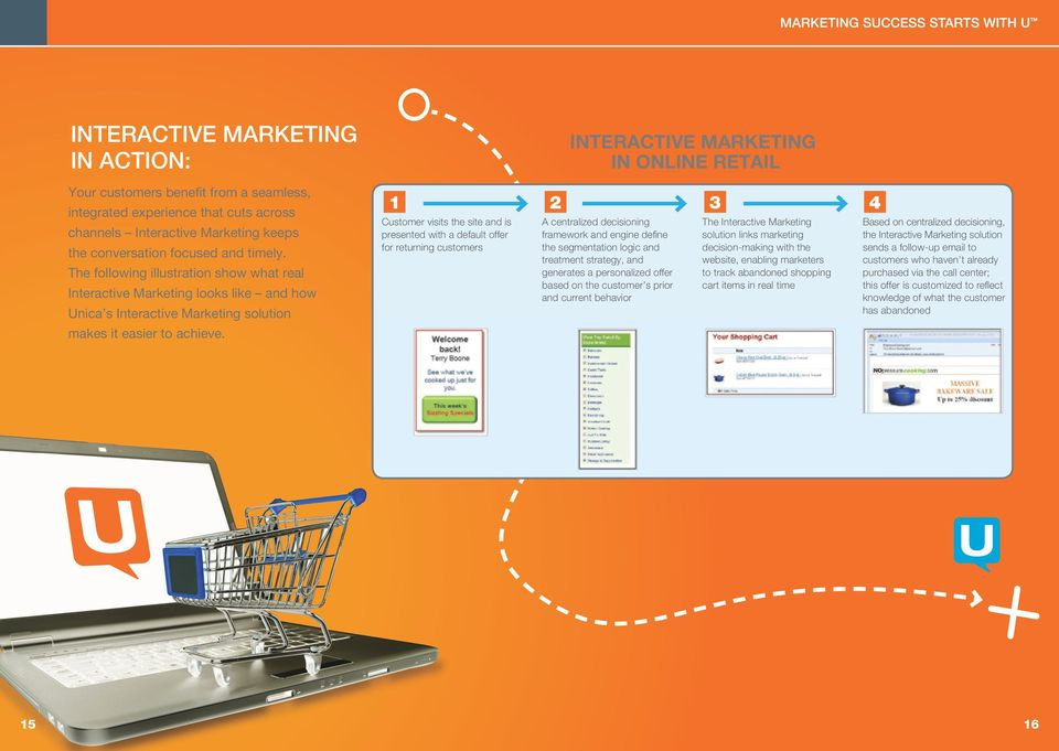 INTERACTIVE MARKETING IN ONLINE RETAIL 1 2 3 4 Customer visits the site and is presented with a default offer for returning customers A centralized decisioning framework and engine define the