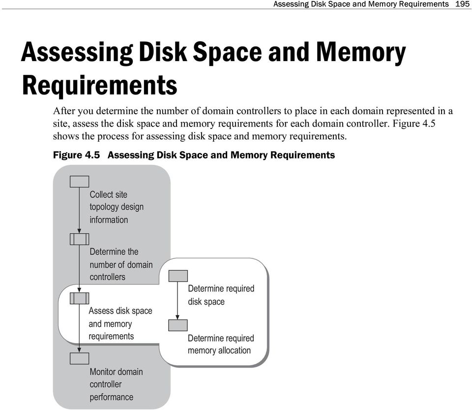 5 shows the process for assessing disk space and memory requirements. Figure 4.