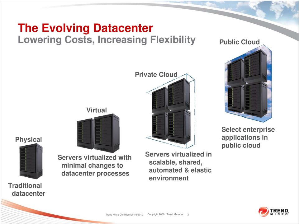 processes Servers virtualized in scalable, shared, automated & elastic environment Select