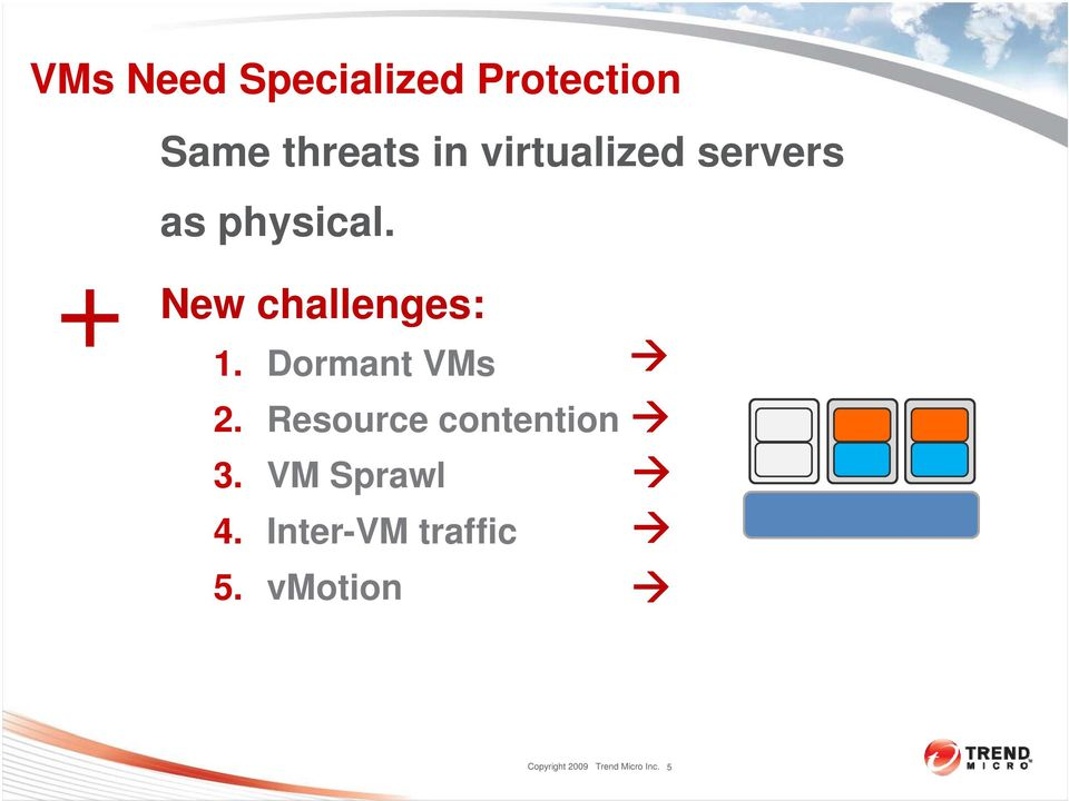 Dormant VMs 2. Resource contention 3. VM Sprawl 4.