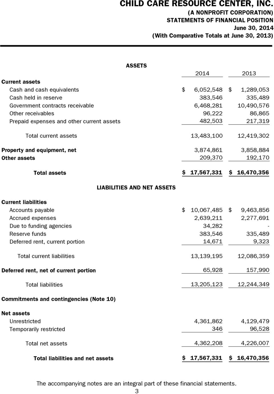 equipment, net 3,874,861 3,858,884 Other assets 209,370 192,170 Total assets $ 17,567,331 $ 16,470,356 Current liabilities Accounts payable $ 10,067,485 $ 9,463,856 Accrued expenses 2,639,211