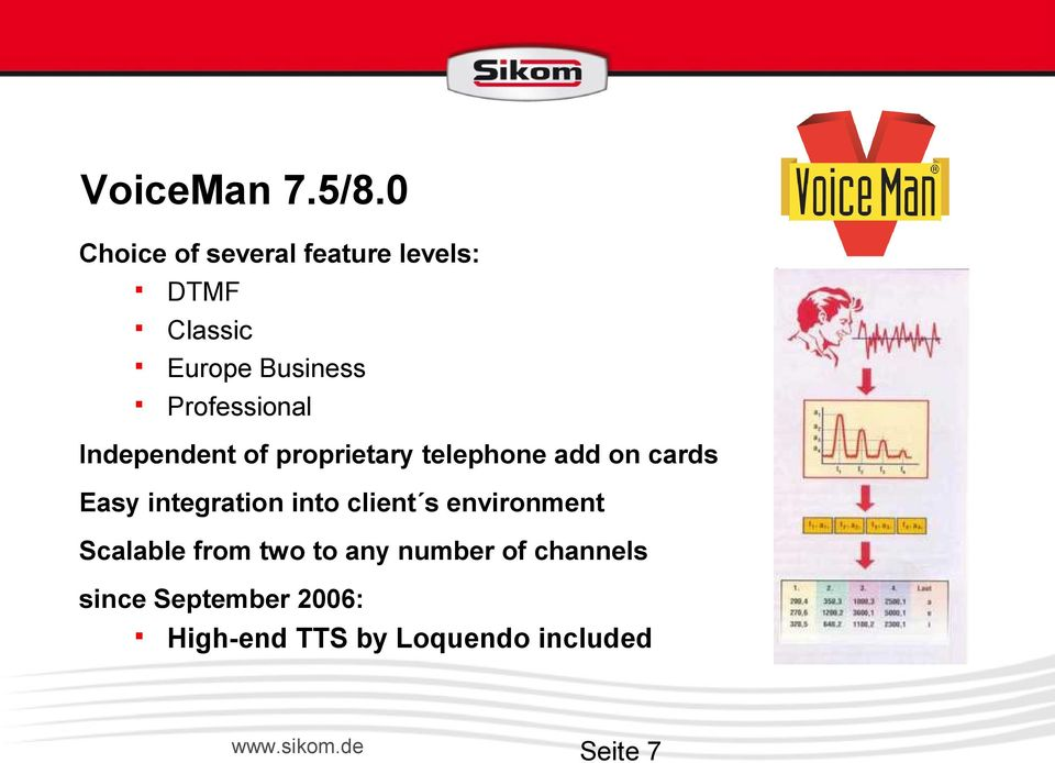 Professional Independent of proprietary telephone add on cards Easy