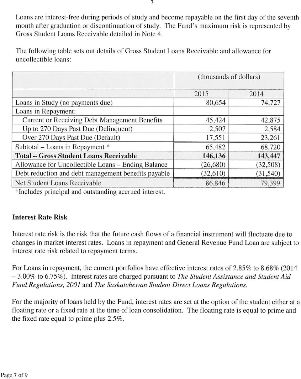 The following table sets out details of Gross Student Loans Receivable and allowance for uncollectible loans: 2015 2014 Loans in Study (no payments due) 80,654 74,727 Loans in Repayment: Current or