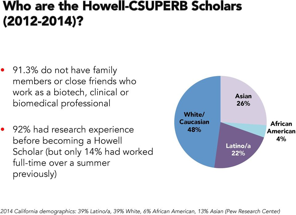 26% 92% had research experience before becoming a Howell Scholar (but only 14% had worked full-time over a