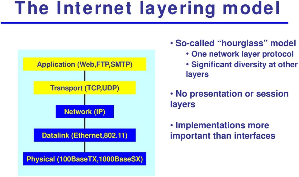 11) So-called hourglass model One network layer protocol Significant diversity