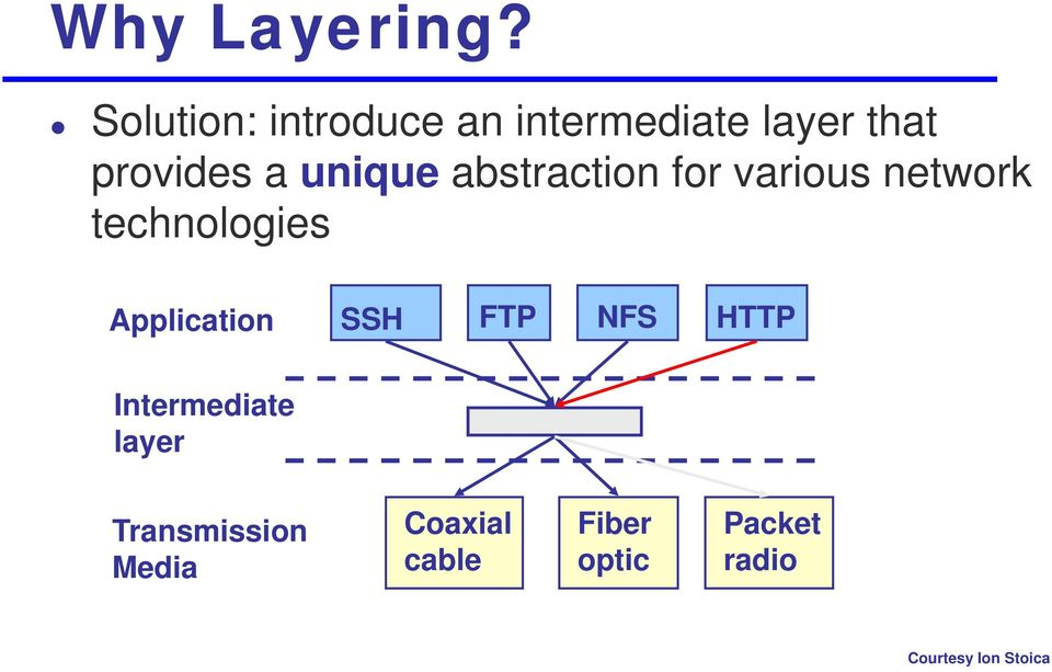 unique abstraction for various network technologies