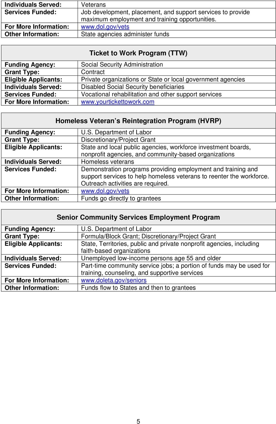 Federal Programs That Can Fund Employment for Homeless