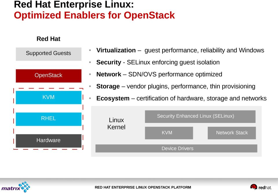 SDN/OVS performance optimized Storage vendor plugins, performance, thin provisioning Ecosystem certification of