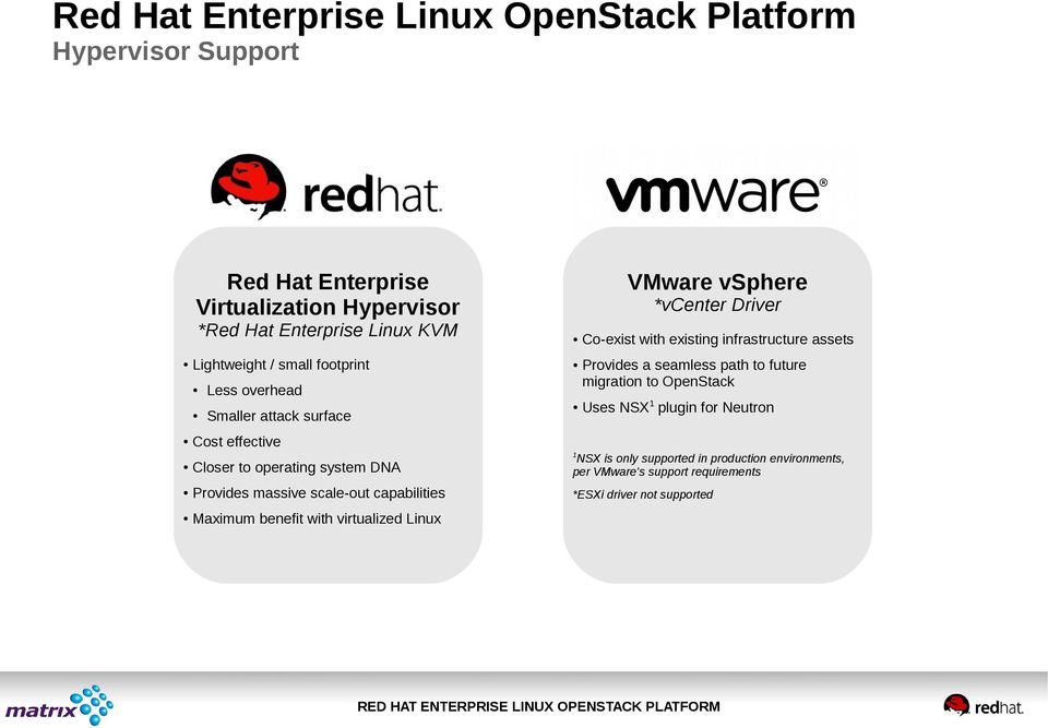 path to future migration to OpenStack Uses NSX1 plugin for Neutron Cost effective Closer to operating system DNA NSX is only supported in production