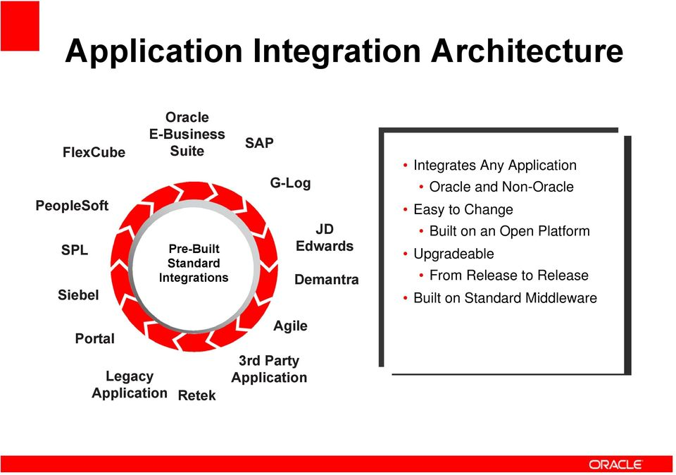 Oracle and Non-Oracle Easy to Change Built on an Open Platform Upgradeable From Release to