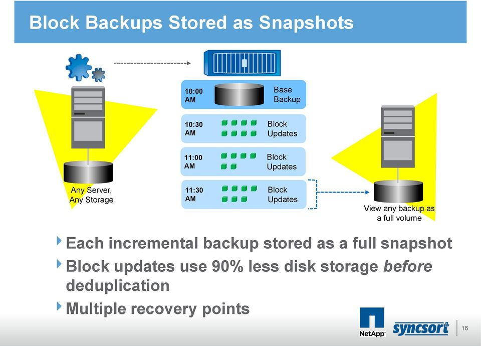 backup as a full volume Each incremental backup stored as a full snapshot Block