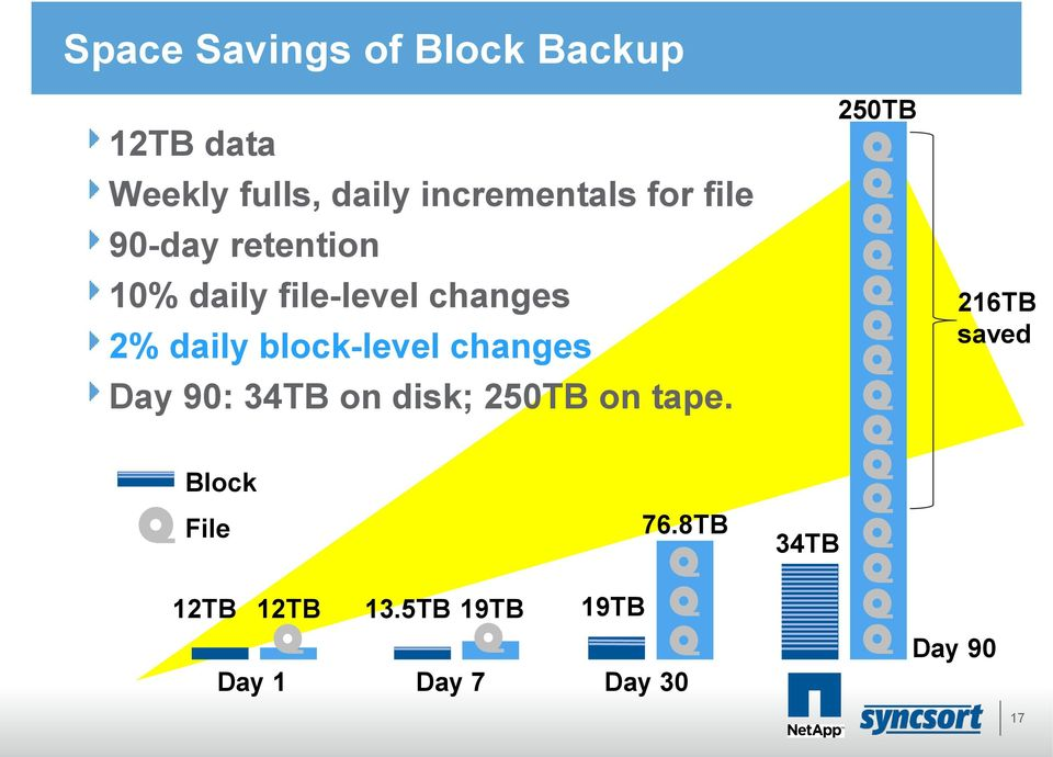block-level changes Day 90: 34TB on disk; 250TB on tape.