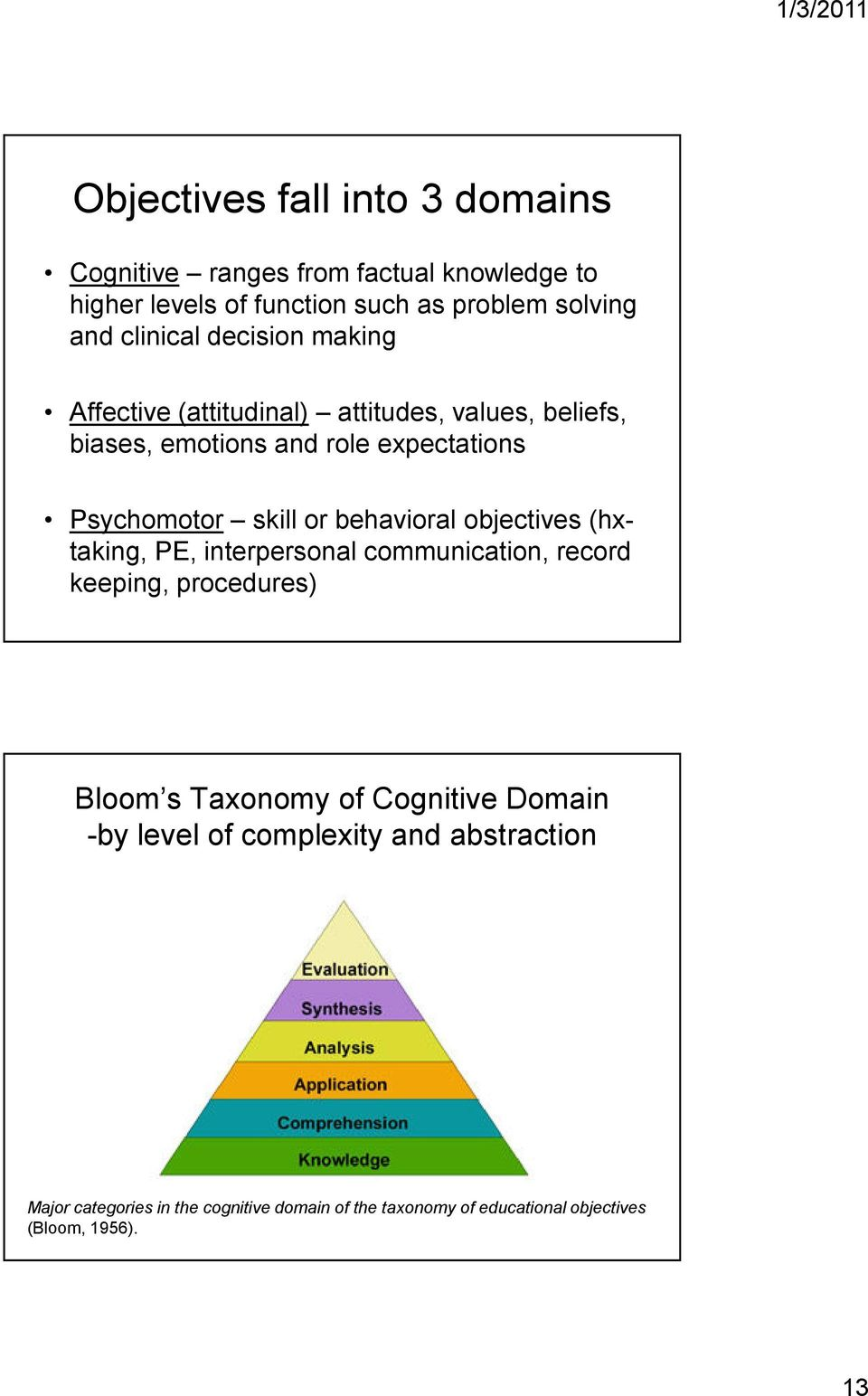 or behavioral objectives (hxtaking, PE, interpersonal communication, record keeping, procedures) Bloom s Taxonomy of Cognitive Domain