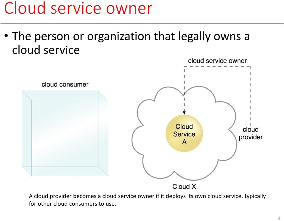 becomes a cloud service owner if it deploys its own