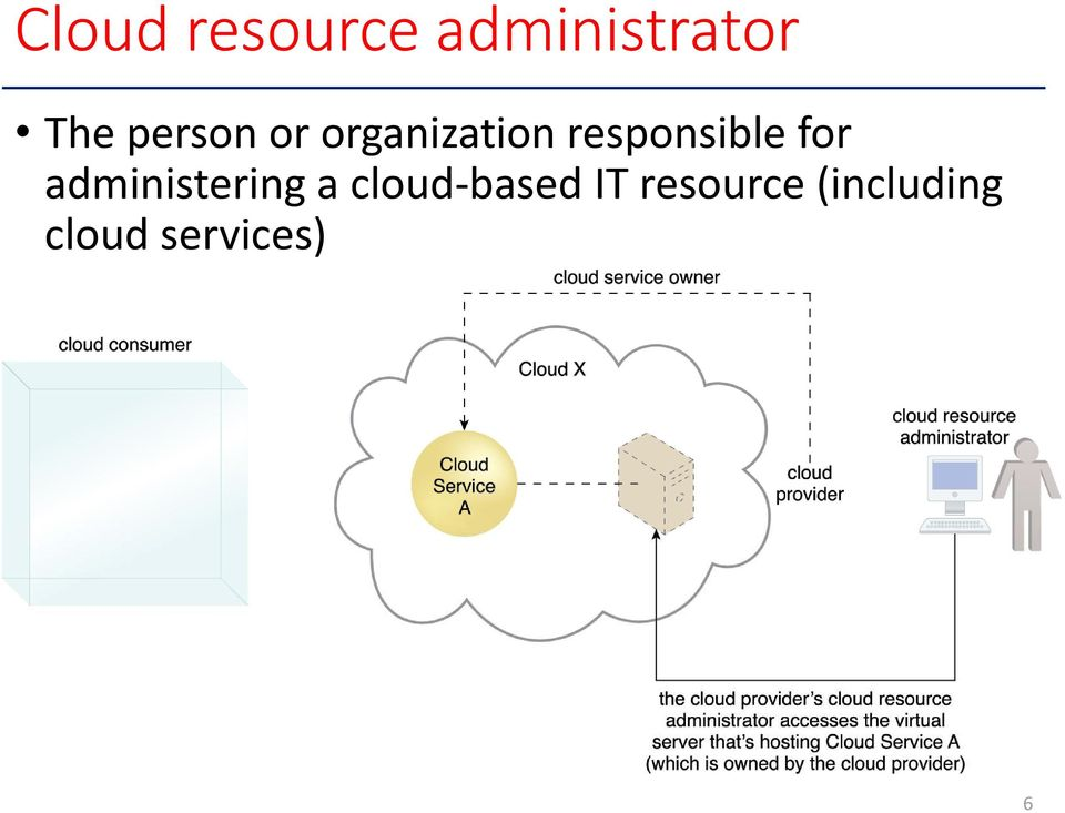 for administering a cloud based IT