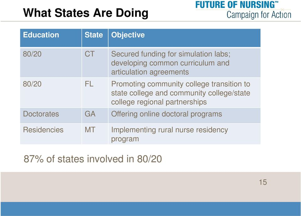 transition to state college and community college/state college regional partnerships Doctorates GA