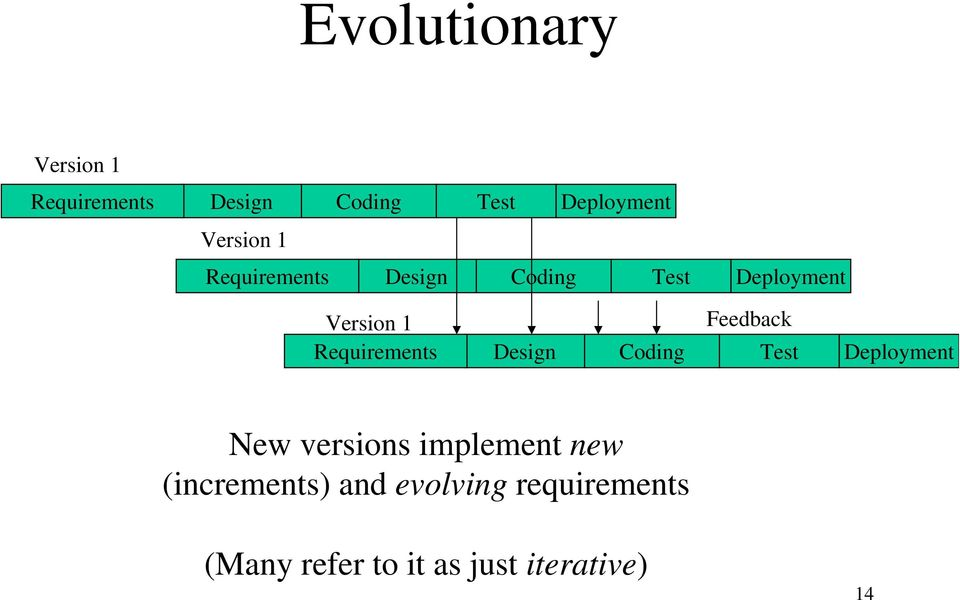 Requirements Feedback Design Coding Test Deployment New versions
