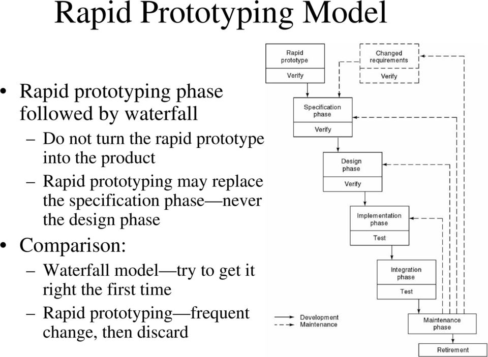 specification phase never the design phase Comparison: Waterfall model try