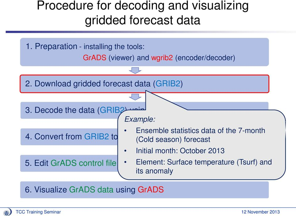 Use of Gridded Forecast Data - PDF