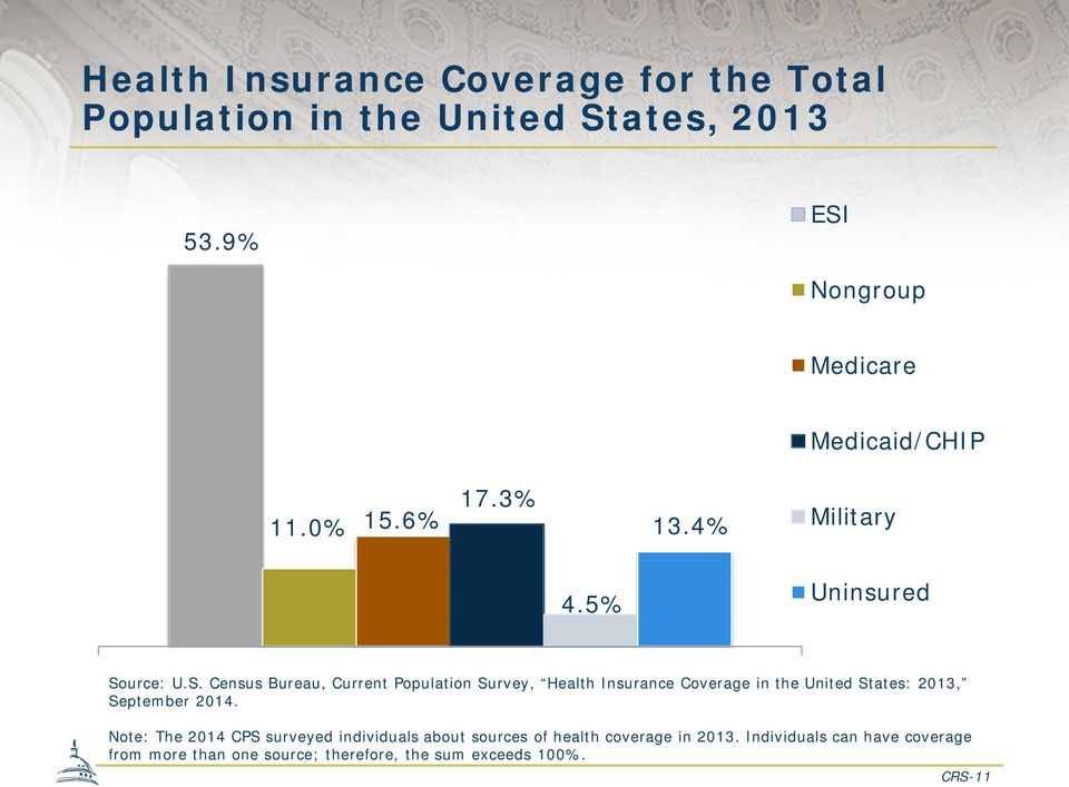 Note: The 2014 CPS surveyed individuals about sources of health coverage in 2013.
