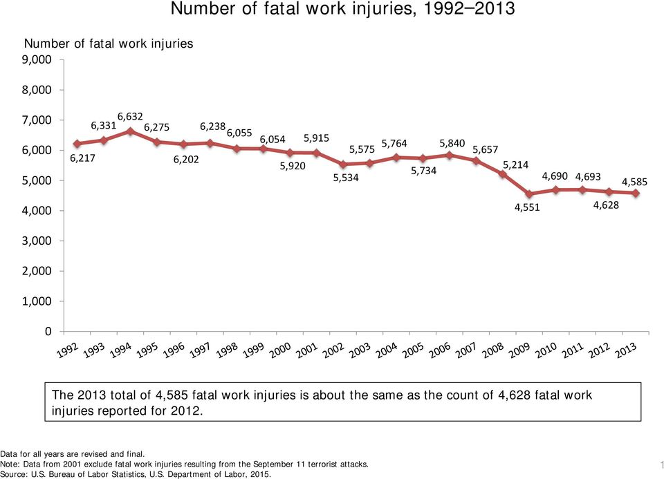 3,000 2,000 1,000 0 The 2013 total of 4,585 fatal work injuries is about the same as the count of 4,628 fatal work