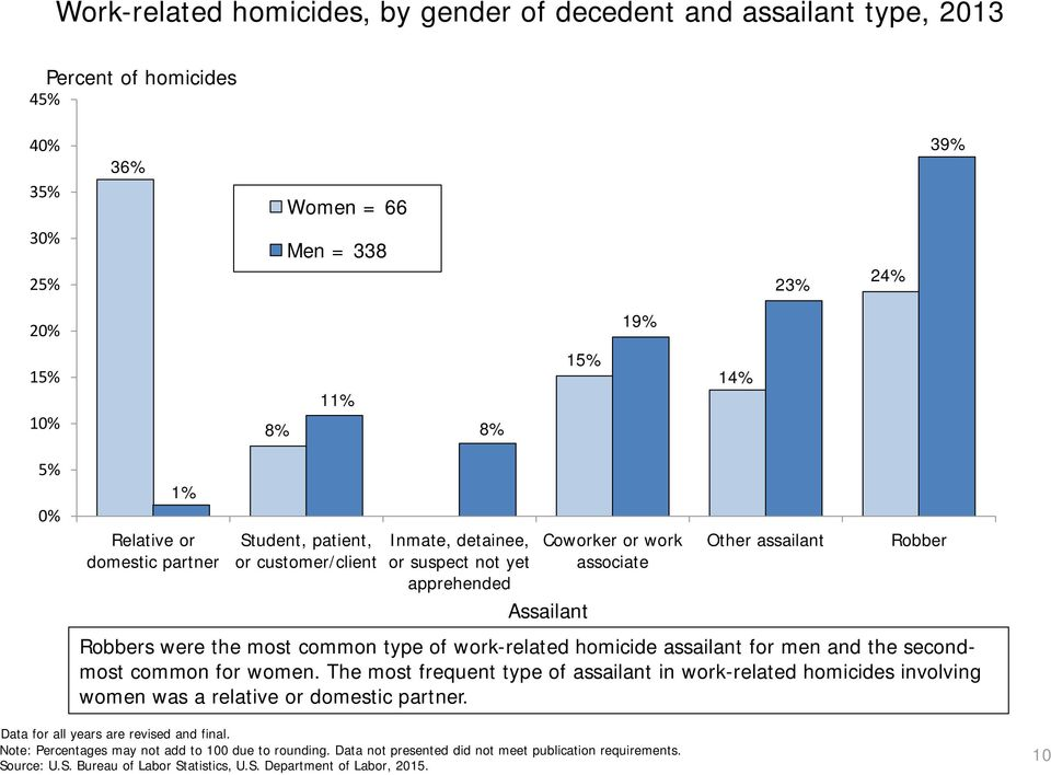 assailant Robber Robbers were the most common type of work-related homicide assailant for men and the secondmost common for women.