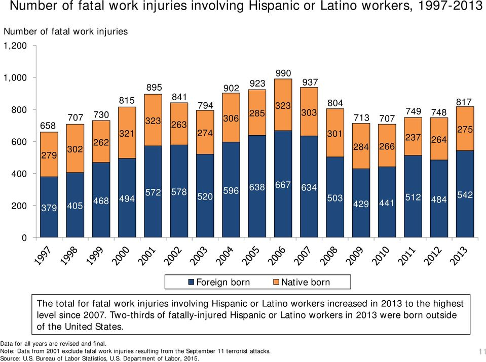 Foreign born Native born The total for fatal work injuries involving Hispanic or Latino workers increased in 2013 to the highest level since 2007.