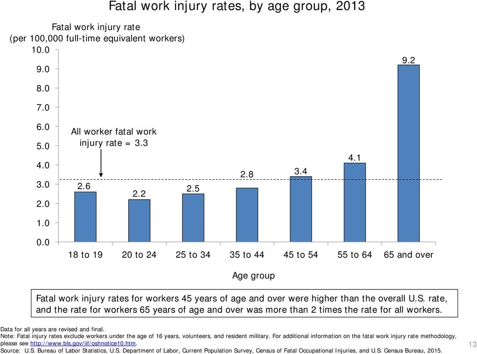 rate, and the rate for workers 65 years of age and over was more than 2 times the rate for all workers.