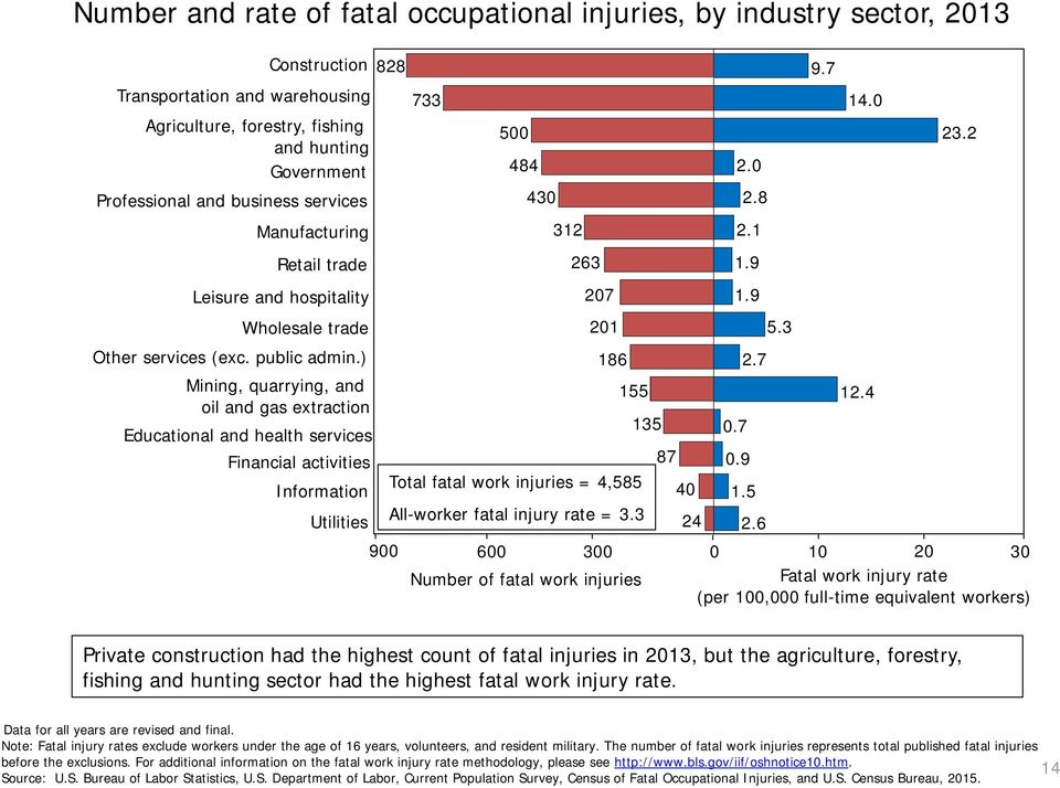 ) Mining, quarrying, and oil and gas extraction Educational and health services Financial activities Information Utilities 900 733 Total fatal work injuries = 4,585 All-worker fatal injury rate = 3.