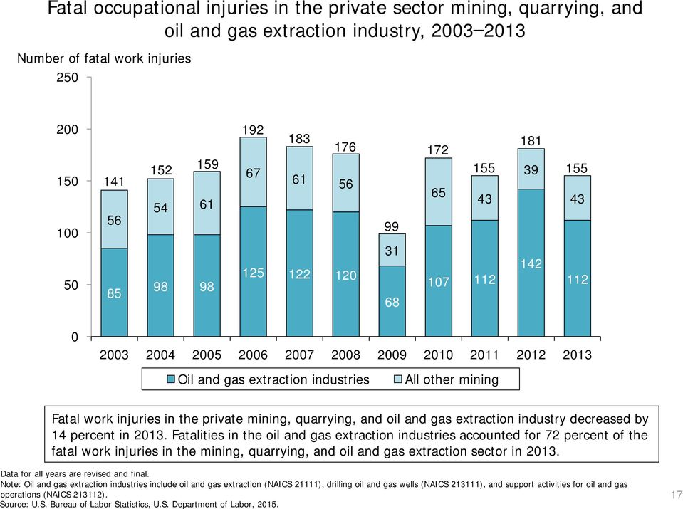 work injuries in the private mining, quarrying, and oil and gas extraction industry decreased by 14 percent in 2013.