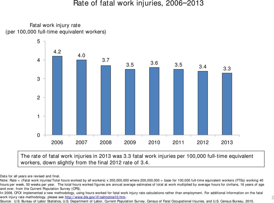 3 fatal work injuries per 100,000 full-time equivalent workers, down slightly from the final 2012 rate of 3.4.