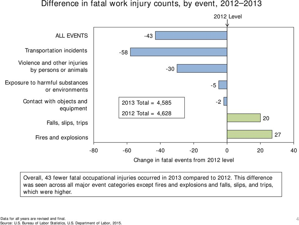 4,628-2 20 Fires and explosions 27-80 -60-40 -20 0 20 40 Change in fatal events from 2012 level Overall, 43 fewer fatal occupational injuries occurred in