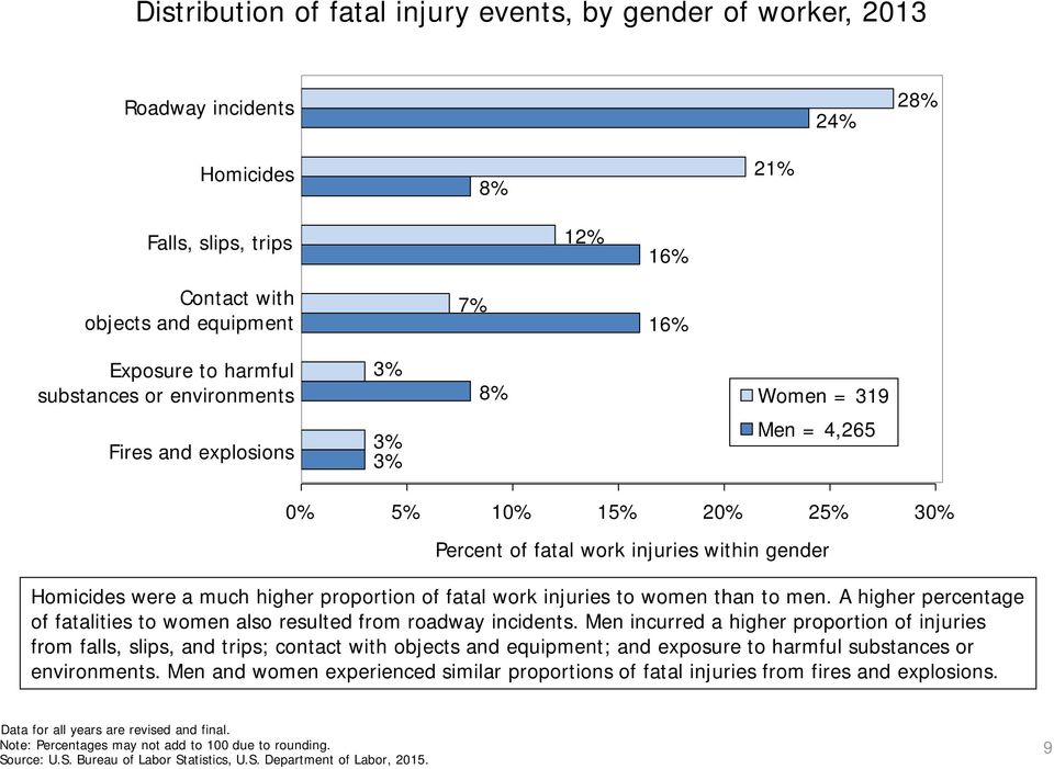 fatal work injuries to women than to men. A higher percentage of fatalities to women also resulted from roadway incidents.