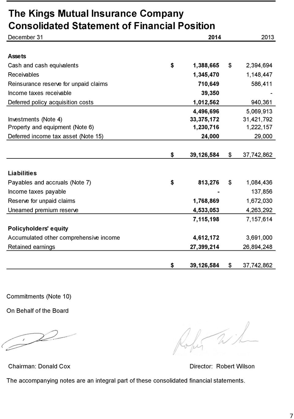 1,230,716 1,222,157 Deferred income tax asset (Note 15) 24,000 29,000 $ 39,126,584 $ 37,742,862 Liabilities Payables and accruals (Note 7) $ 813,276 $ 1,084,436 Income taxes payable - 137,856 Reserve