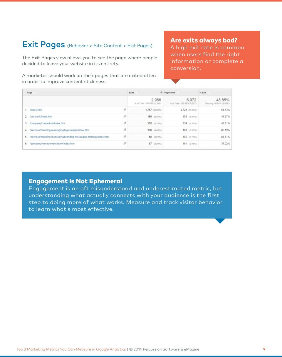 A high exit rate is common when users find the right information or complete a conversion.