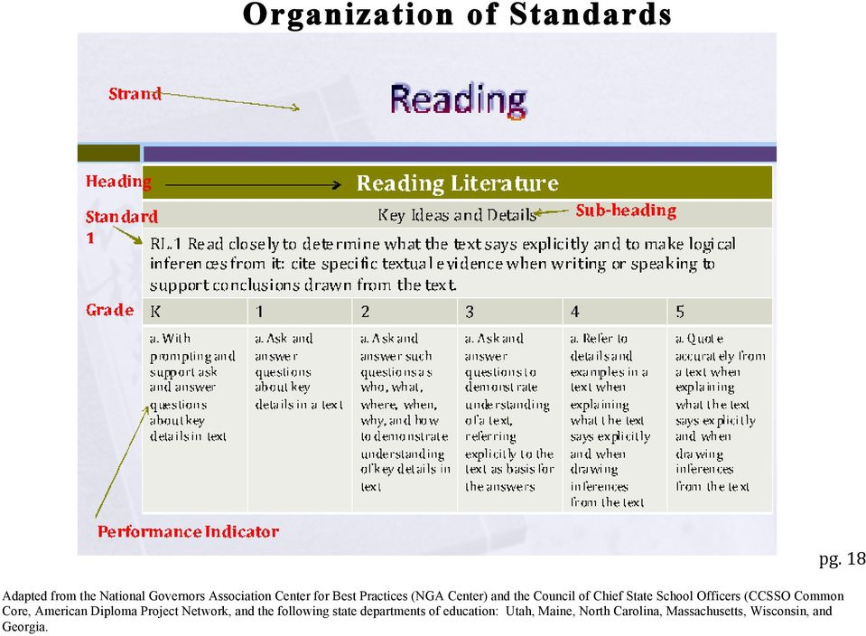 Table of Contents  Introduction 12 Standard Organization 18  K-5