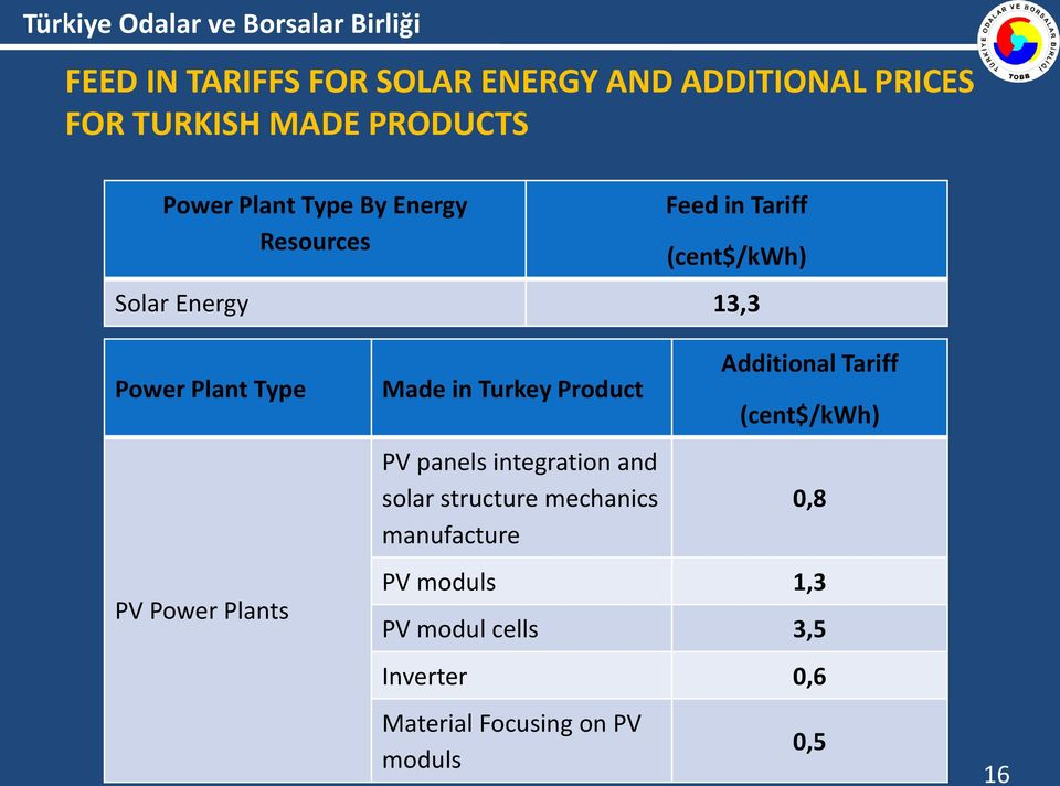 Made in Turkey Product PV panels integration and solar structure mechanics manufacture Additional