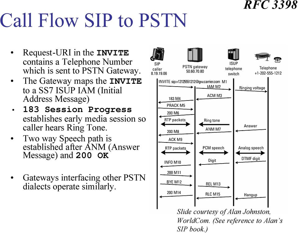 SIP and PSTN Connectivity  Jiri Kuthan, iptel org September PDF