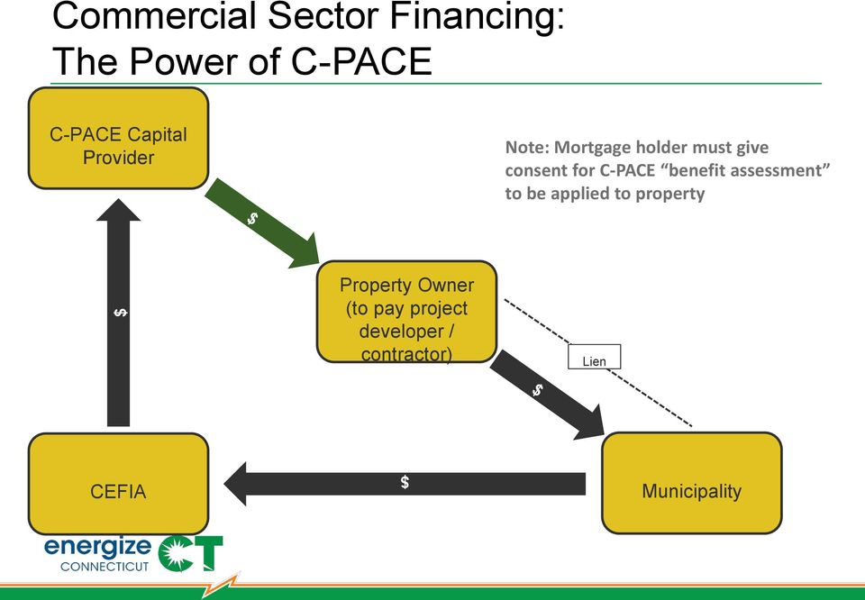 C-PACE benefit assessment to be applied to property Property