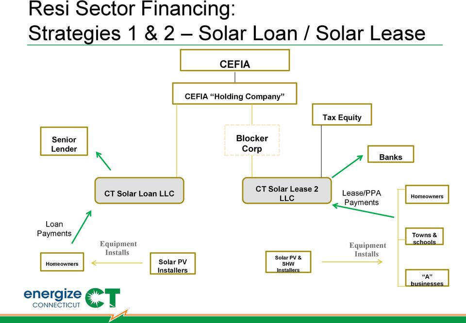 2 LLC Lease/PPA Payments Homeowners Loan Payments Homeowners Equipment Installs Solar