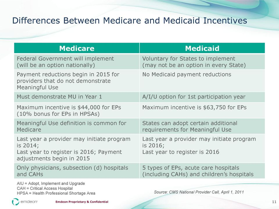program is 2014; Last year to register is 2016; Payment adjustments begin in 2015 Only physicians, subsection (d) hospitals and CAHs Medicaid Voluntary for States to implement (may not be an option