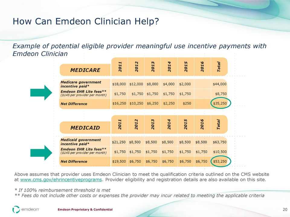 Emdeon Clinician to meet the qualification criteria outlined on the CMS website at www.cms.gov/ehrincentiveprograms.