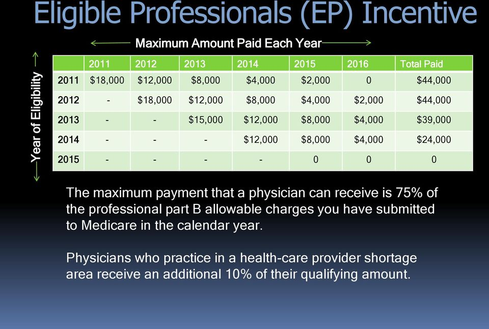 $8,000 $4,000 $24,000 2015 - - - - 0 0 0 The maximum payment that a physician can receive is 75% of the professional part B allowable charges you have