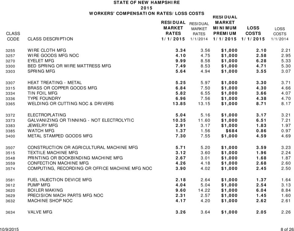 STATE OF NEW HAMPSHIRE 2015 WORKERS' COMPENSATION RATES/LOSS